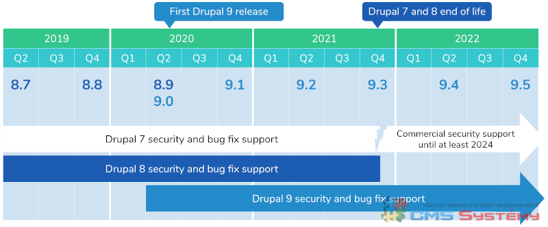 Drupal Version Support